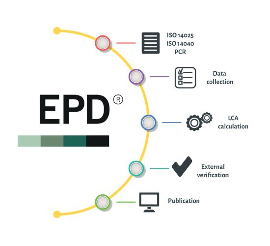Steps to create an EPD environdec