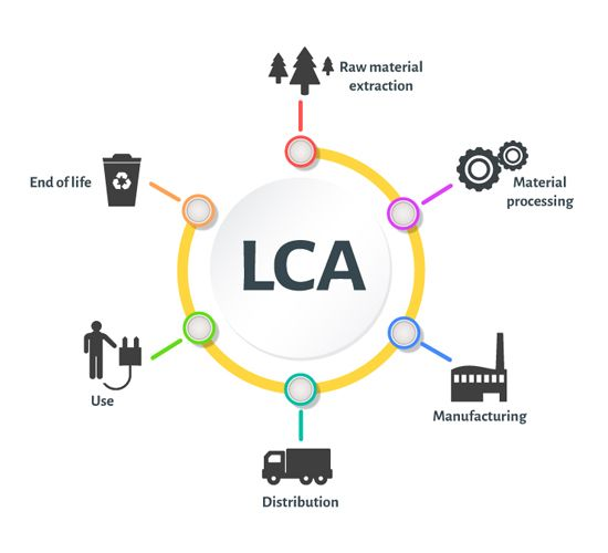Life Cycle Analysis (LCA) process