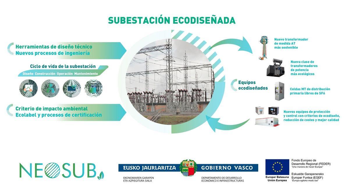 IK ingeniería define la metodología de ecodiseño de subestaciones eléctricas
